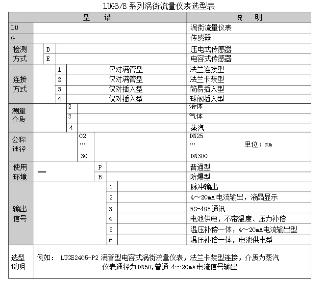 智能涡街流量计参数及应用LUGB 西安流量计厂家